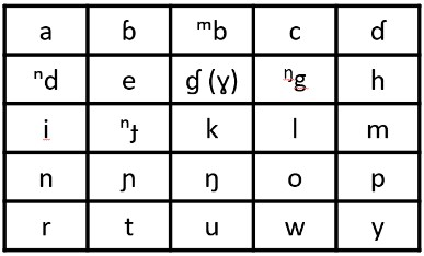 The agreed-upon Kodi alphabet. On the left is the alphabet written in letters to show what letters sound like; this is suitable for readers in general. On the right is the original letter symbol, for linguistic purposes.
